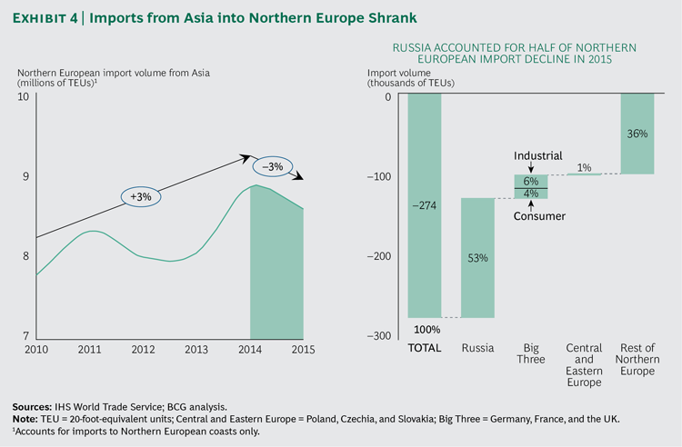 The New Normal in Global Trade and Container Shipping: Sailing in