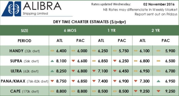Alibra Dry TC Estimates wk45