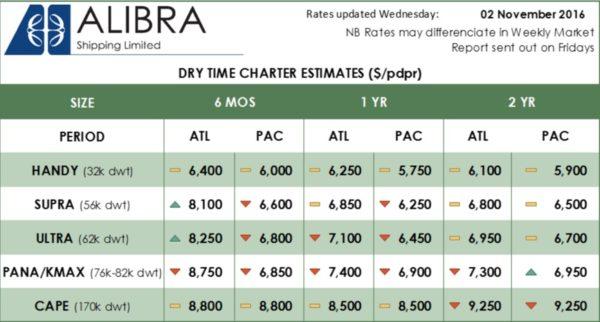 Alibra Dry TC Estimates wk45