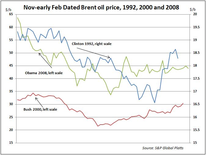 innace-dated-brent-oil-price-elections