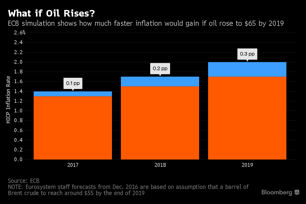 Boost for European Central Bank  as Eurozone inflation reaches highest point since 2013