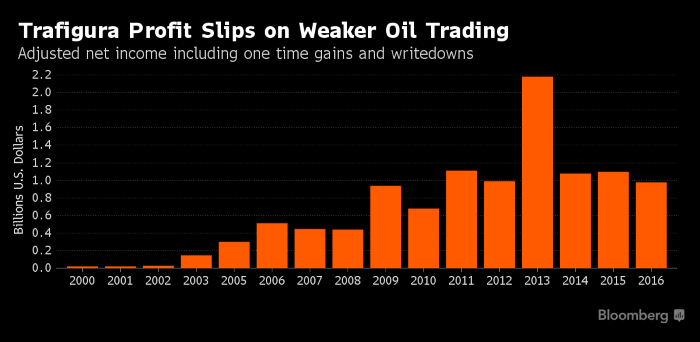 Trafigura Profit Falls to Six-Year Low on Weaker Oil Trading, Energy