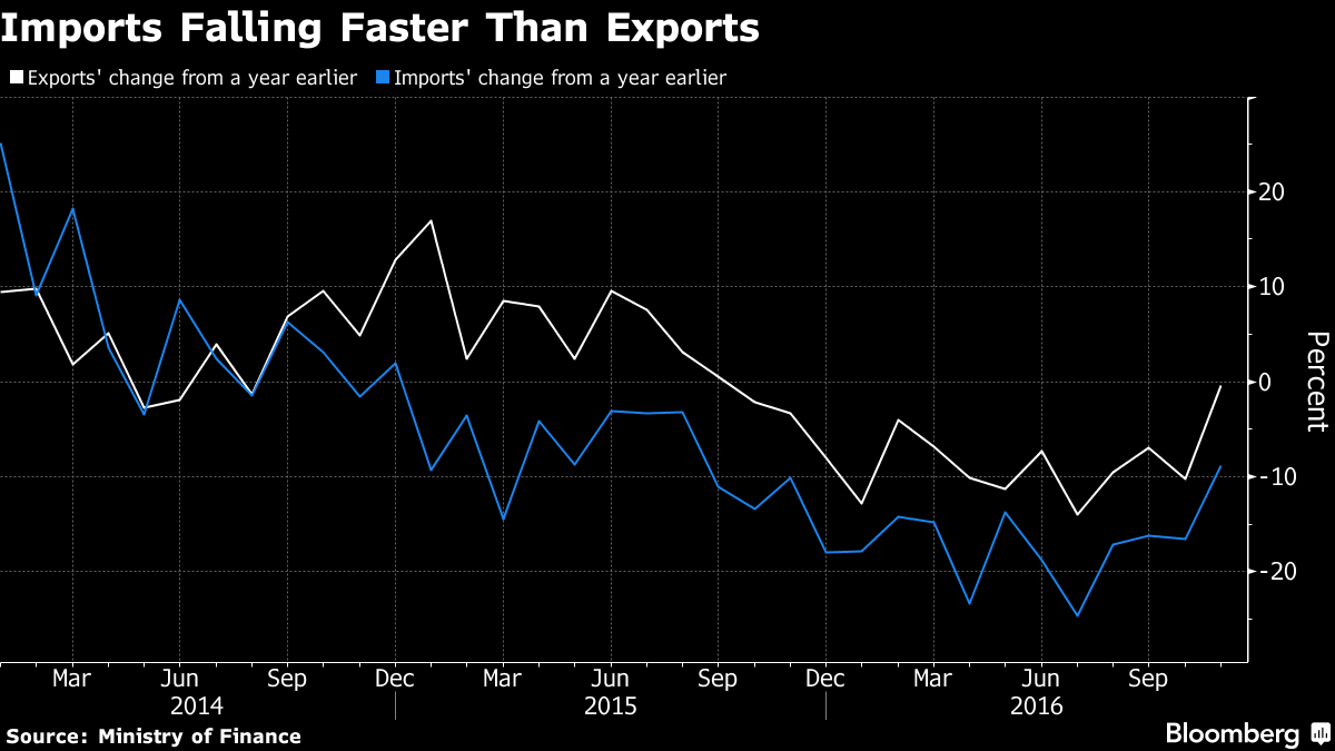 Japanese export volumes surged in November