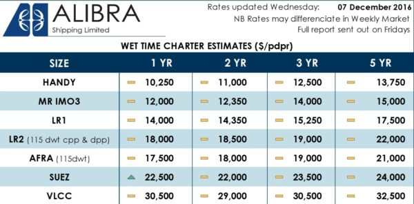 Alibra Wet Rates wk49