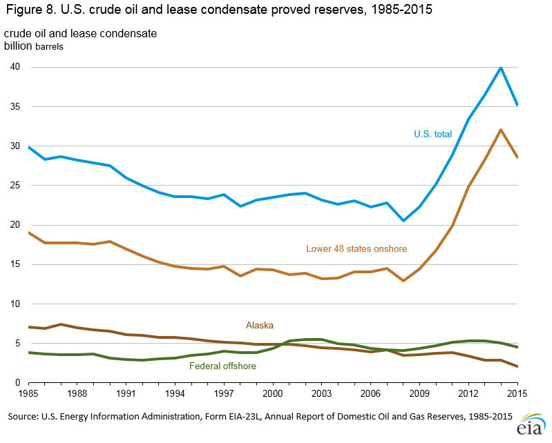 U S Natural Gas Reserves Over Time