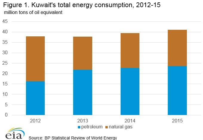 Kuwait Oil Market Overview, Energy News, Energy, Bunker