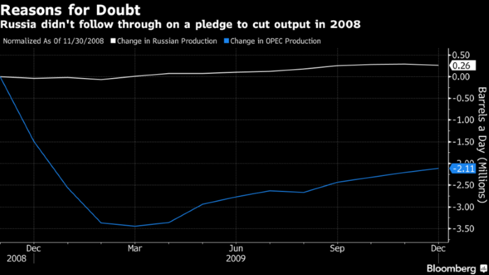 OPEC raises oil forecast to 95.60 million bpd