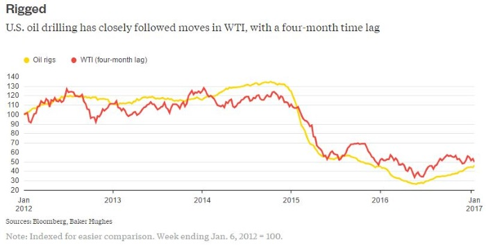 Market factors give boost to oil prices