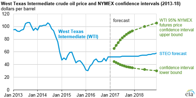 Crude oil prices expected to increase slightly through 2017
