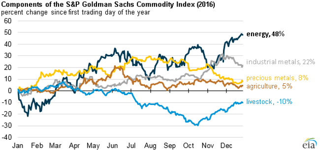 Energy Commodity Prices Rose More Than Other Commodity