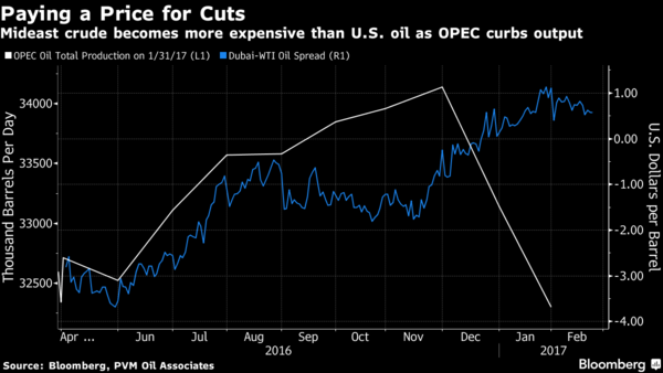 Oil prices fall as U.S. crude inventories rise further