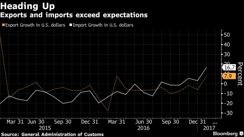 China exports surge amid trade spat with US