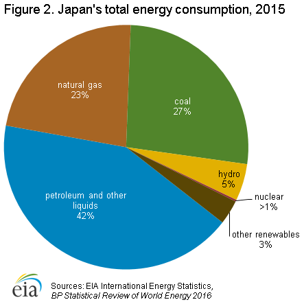 Total Energy By Power Source Natural Resources
