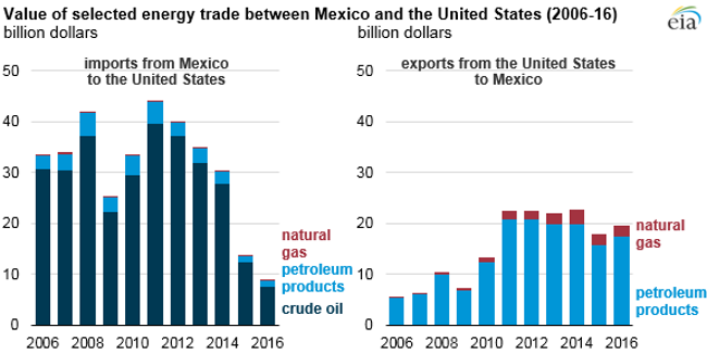 U S Energy Trade With Mexico U S Export Value More Than