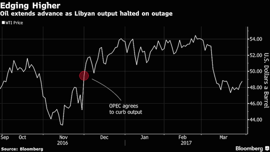 Oil rises on Libyan supply disruptions, likely OPEC output cut extension