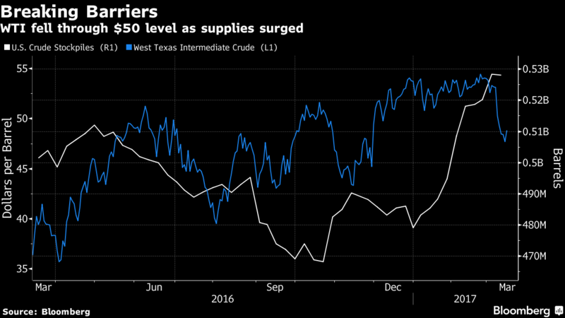 Oil prices slide on bulging United States crude inventories