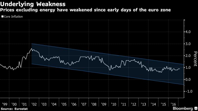Global politics now the bigger risk — European Central Bank