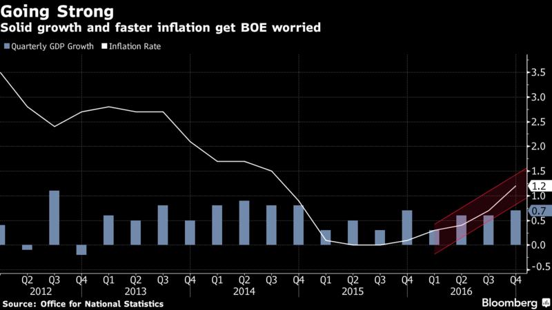 Bank of England keeps interest rates unchanged