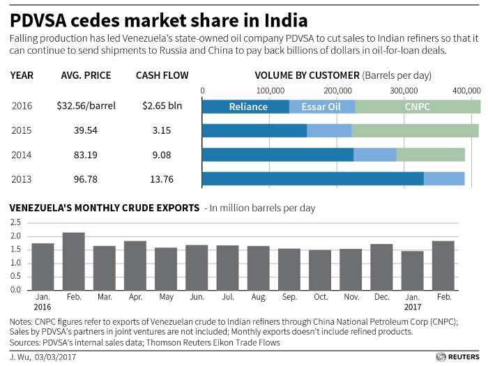 crude oil sources in india