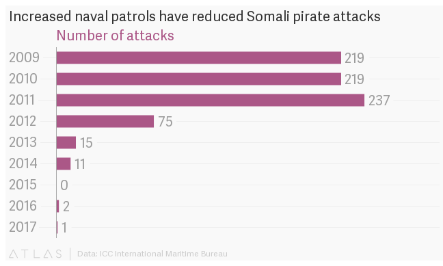 With reduced patrols and illegal fishing, Somalia's pirates