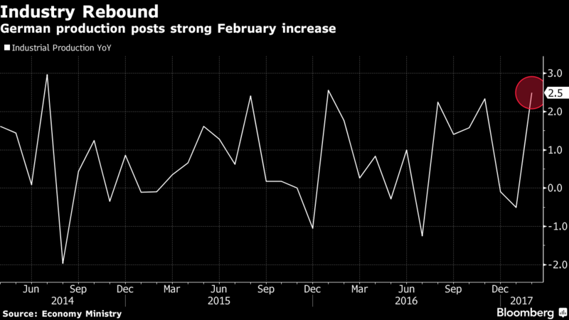 German Industrial Production Unexpectedly Rises in February