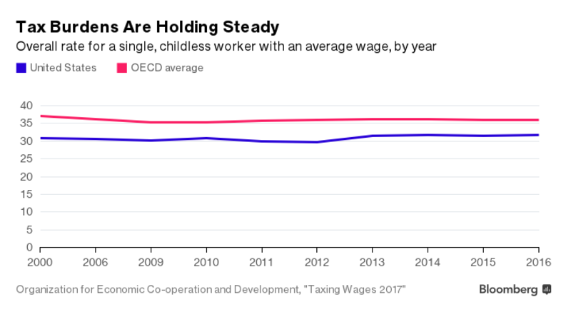 OECD: Tax rates on labour income continued decreasing slowly in 2016