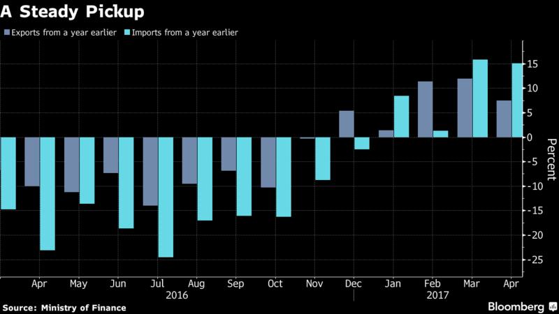 Japan exports gain in April, rising oil prices pinch surplus