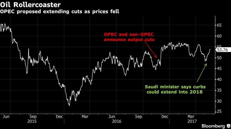 Saudis, Iraq back Opec extension of oil production cuts