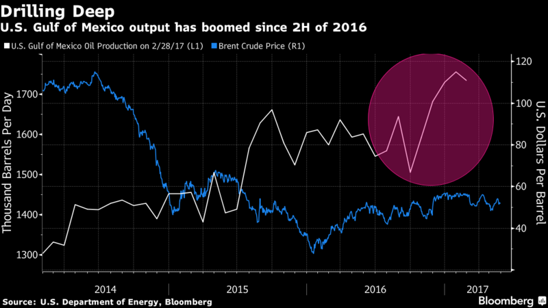Opec crude production rises led by countries exempt from cuts