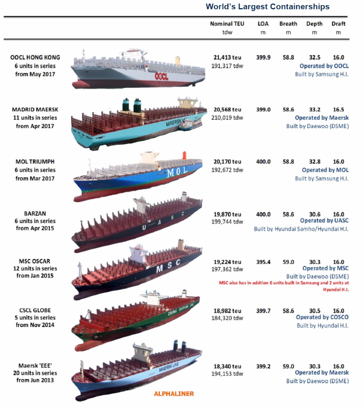 Oocl Hong Kong Takes Largest Containership Crown