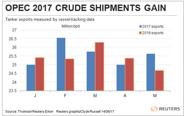 Global oil markets expected to tighten in Q3