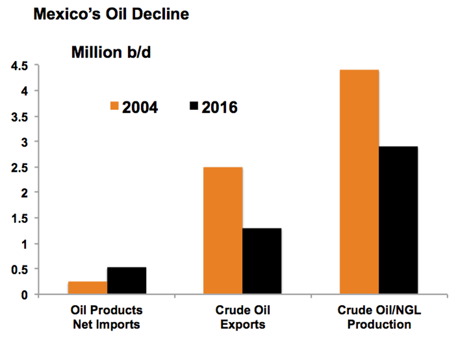 Mexico auctions two-thirds of blocks in shallow water oil tender
