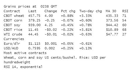 USA wheat futures lead grain rally, soybeans firm too