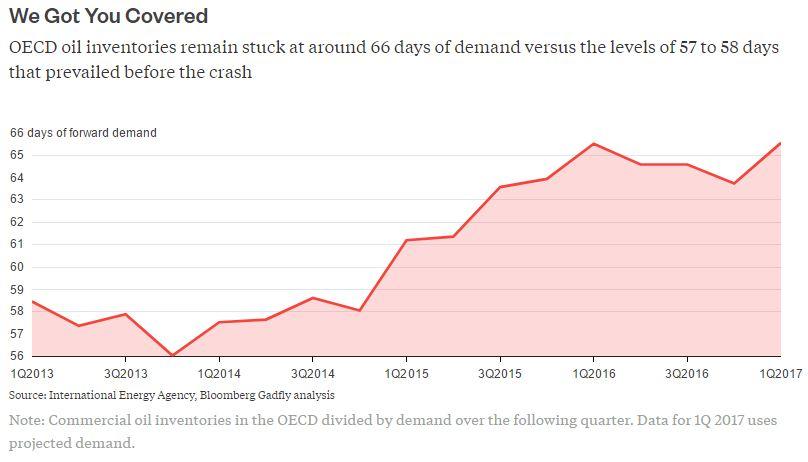'Oil price may hit $51 per barrel'