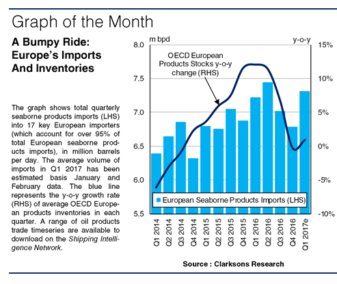 European Products Imports: A Change Of Pace?, Bunker - Tanker News