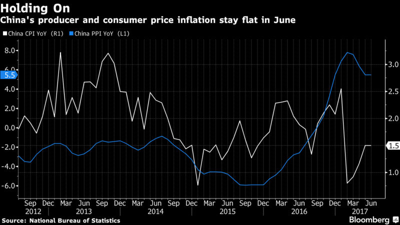 China CPI Holds Steady At 1.5% In June