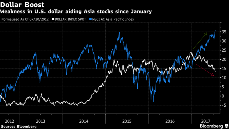 Asia Stocks Maintain Gains as BOJ Keeps Rate Ahead of ECB Policy