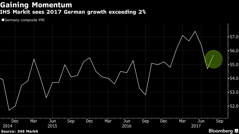 German private sector growth strengthens slightly in August