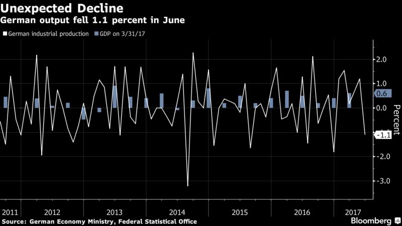 German Industrial Output Surprisingly Fell in June
