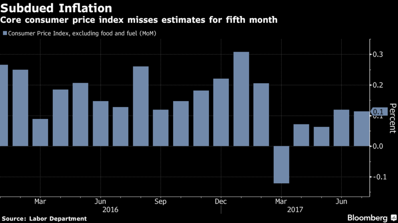 Stocks in Europe and Asia Slip as North Korea Tensions Rise