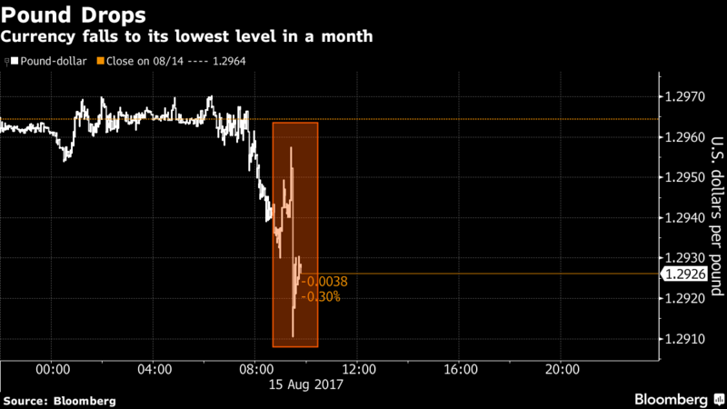 Sterling falls to one-month lows before price data