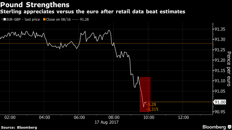 ECB Worries About Strength of Euro, EUR/USD Drops to Three-Week Low
