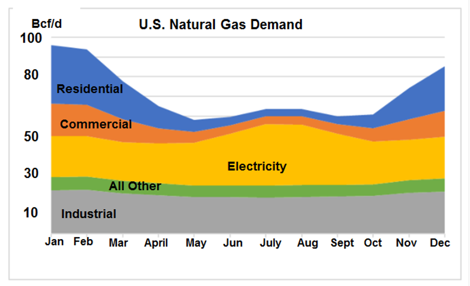 Inventories Spread Could Boost Natural Gas Prices