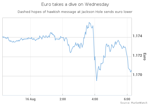 European Central Bank  rate-setters anxious  about euro overshoot at July 20 meet