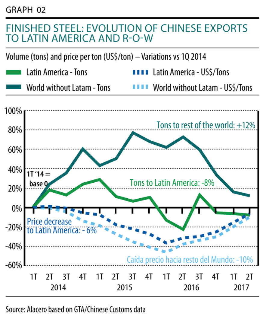 Latin America During The 1st Semester Of Year Chinas Exports Case 540 Wiring Diagram Several Countries In Region Face Significantly Lower Import Prices Than Rest World As Is Central With An Average Price