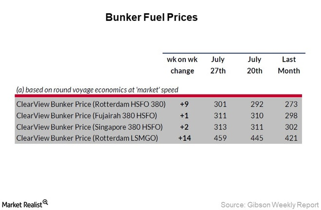 Crude Tanker Index Is 41% Lower This Year, Bunker - Tanker News