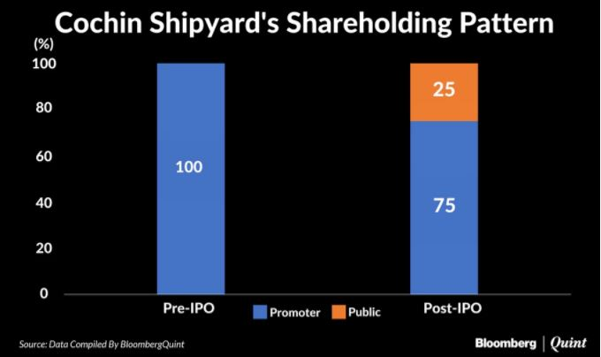 Cochin Shipyard IPO Subscribed 92% On Day 1: Should You Invest?