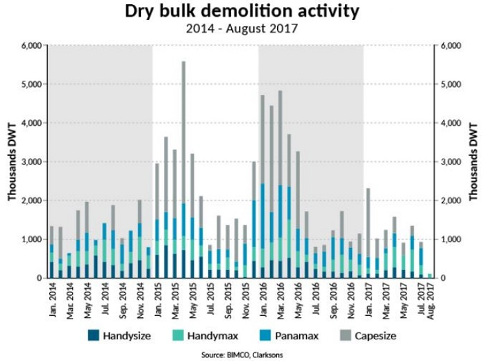 Dry bulk shipping: Strong demand improves market as it