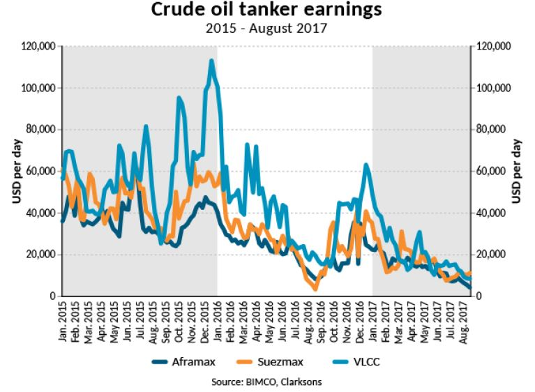 Tanker shipping: All eyes on oil market rebalancing – is it