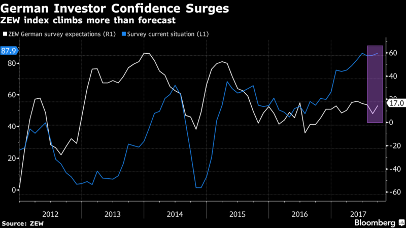 German ZEW Economic Confidence Strengthens In September